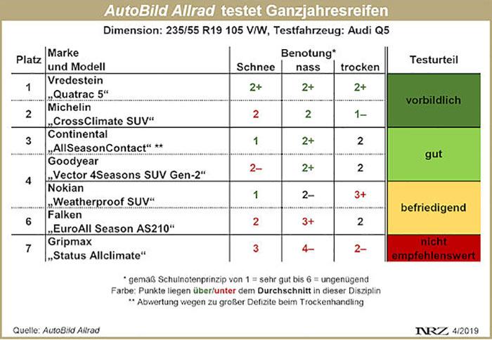 AutoBild Allrad Ganzjahresreifentest 2019 235/55 R19