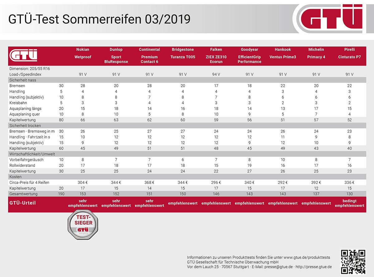 GTÜ Sommerreifentest 2019