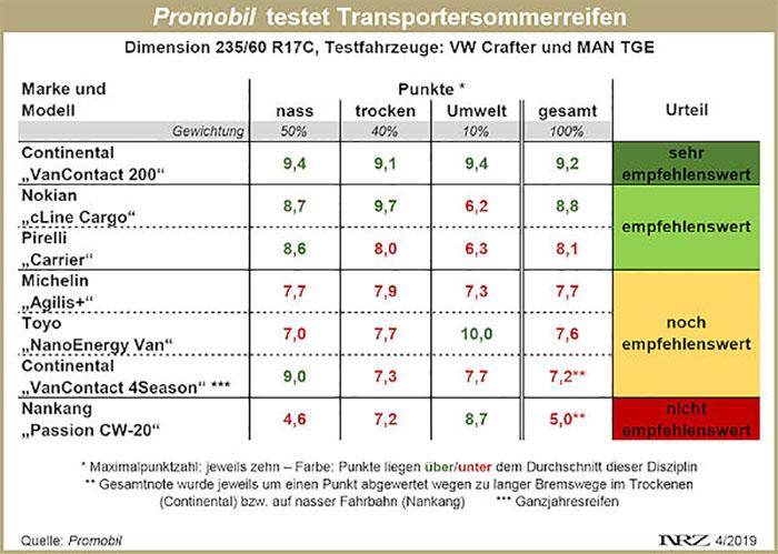 ProMobil Transporter-Sommerreifentest 2019